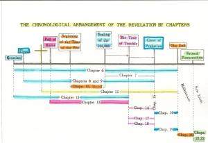 Rev. timeline